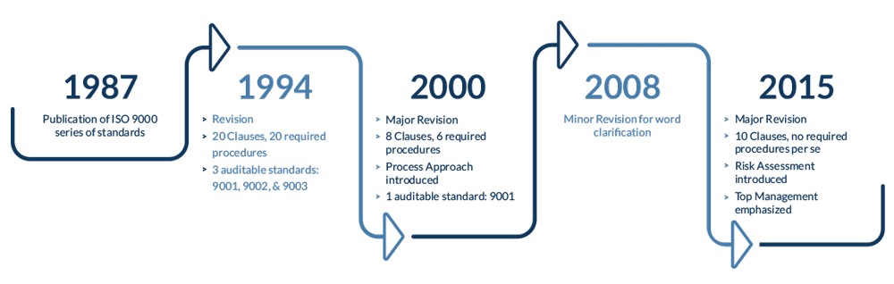 current ISO 9001 standard