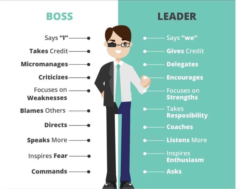Drive improvement through the management system