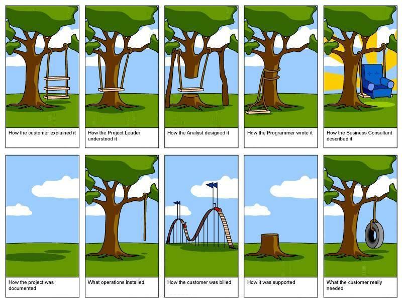 Design & Development procedure as per ISO 9001