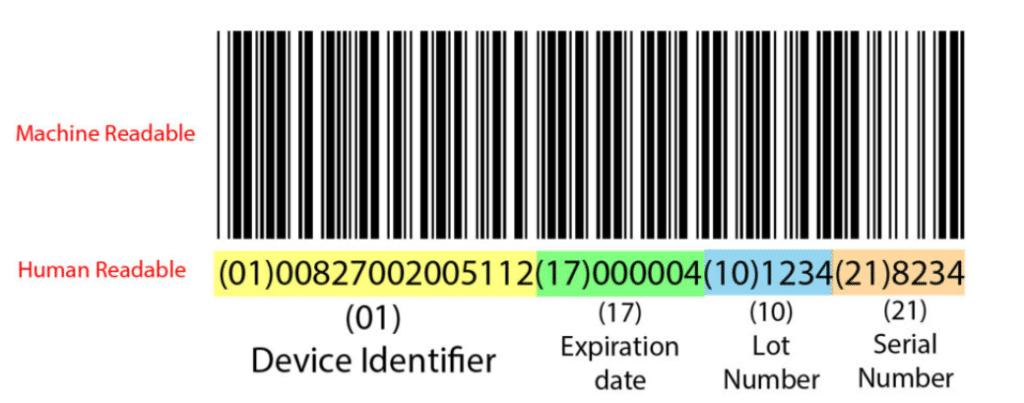 Basic UDI-DI & EUDAMED Registration
