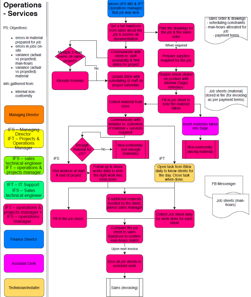 An example of an Operational Procedures for ISO 9001:2015 Requirements